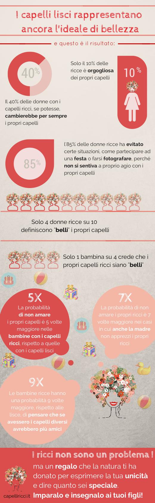 Infografica ricerca